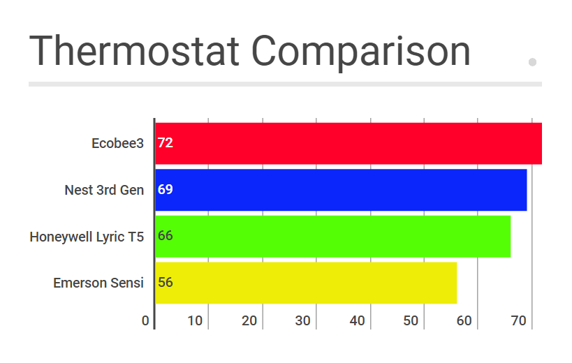Smart Wifi Thermostat Comparison